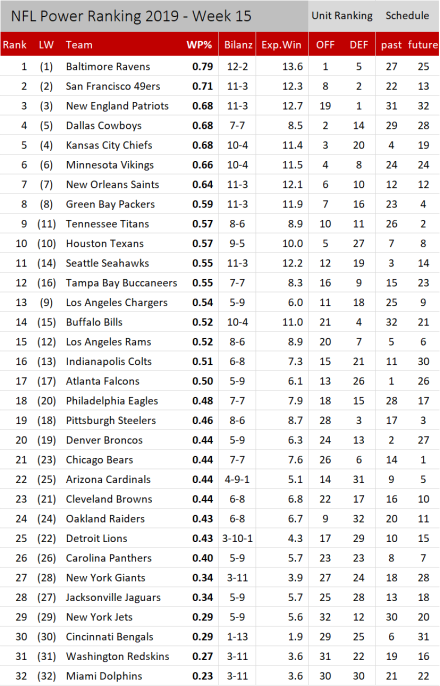 NFL Power Ranking 2019 - Woche 15.png