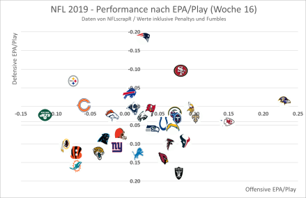 Offensive vs. Defensive EPA  - Woche 16.png