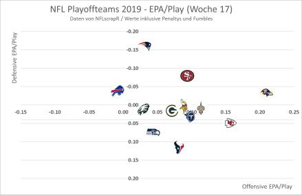 EPA Graph Offense vs. Defense - Playoffteams 2019