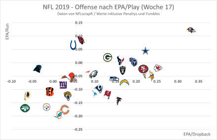 EPA Offense - Pass vs. Run 2019 - Woche 17.png