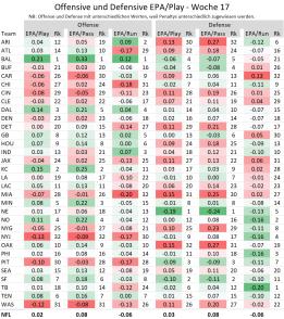 EPA per Play - 2019 Woche 17