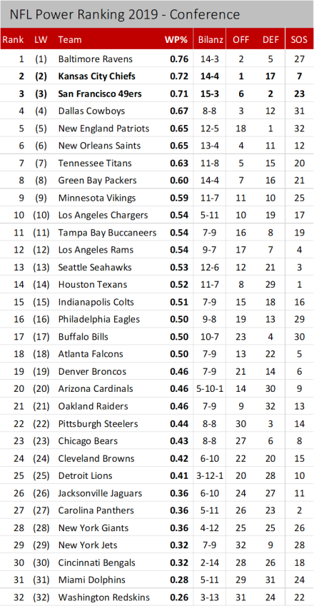 NFL Power Ranking 2019 - Conference