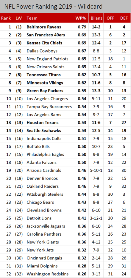 NFL Power Ranking 2019 - Wildcard.png