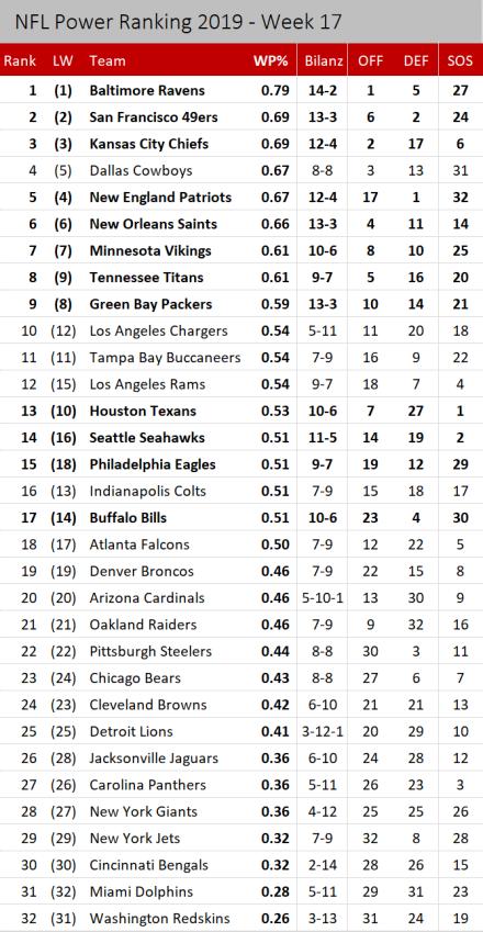 NFL Power Ranking 2019 - Woche 17