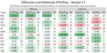 Offensive und Defensive EPA - Playoffteams 2019