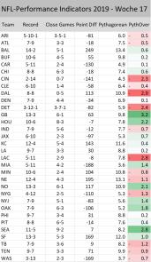 Performance Indicators 2019 - Woche 17