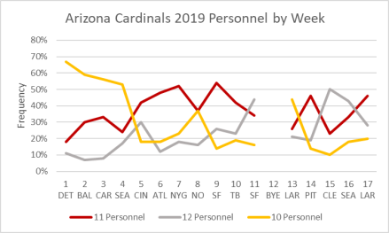 Arizona Cardinals 2019 Personnel Groupings by week