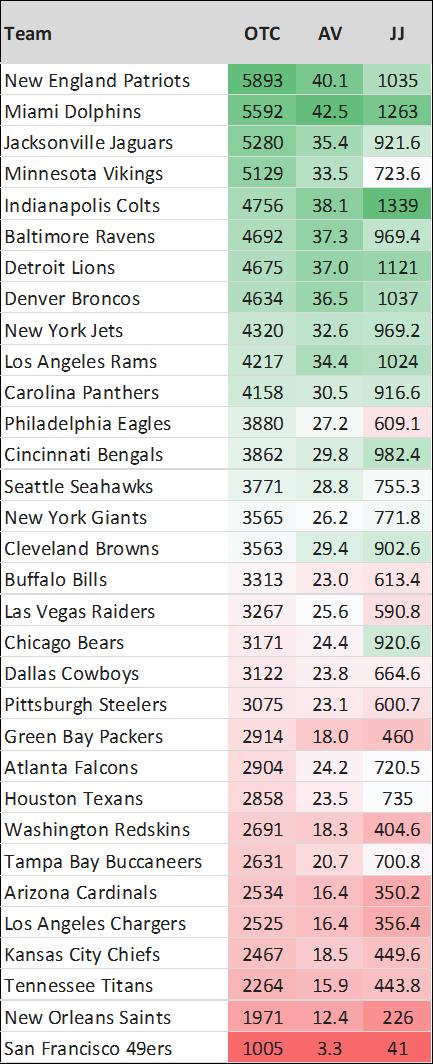 Draft Value Charts Runden2-7