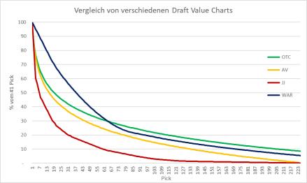 Draft Value ChartsUpdate 2020WAR