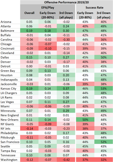 NFL Early Down vs 3rd Down Offense 2019 Table