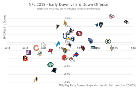 NFL Early Down vs 3rd Down Offense 2019